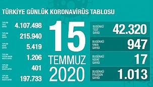 Türkiye 15 temmuz koronavirüs tablosu