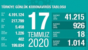 Türkiye 17 Temmuz koronavirüs tablosu