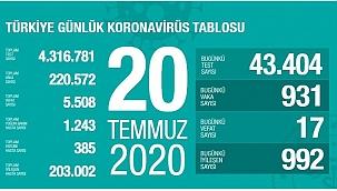 Türkiye 20 Temmuz koronavirüs tablosu