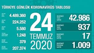 Türkiye 24 Temmuz koronavirüs tablosu