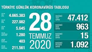 Türkiye 28 Temmuz koronavirüs tablosu