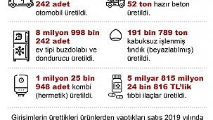Ülkemizde 1 milyon 286 bin 242 adet otomobil üretildi