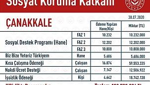 Çanakkale'de ihtiyaç sahiplerine toplam 129.730.396 TL destek verildi