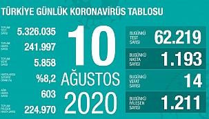 Türkiye 10 Ağustos koronavirüs tablosu