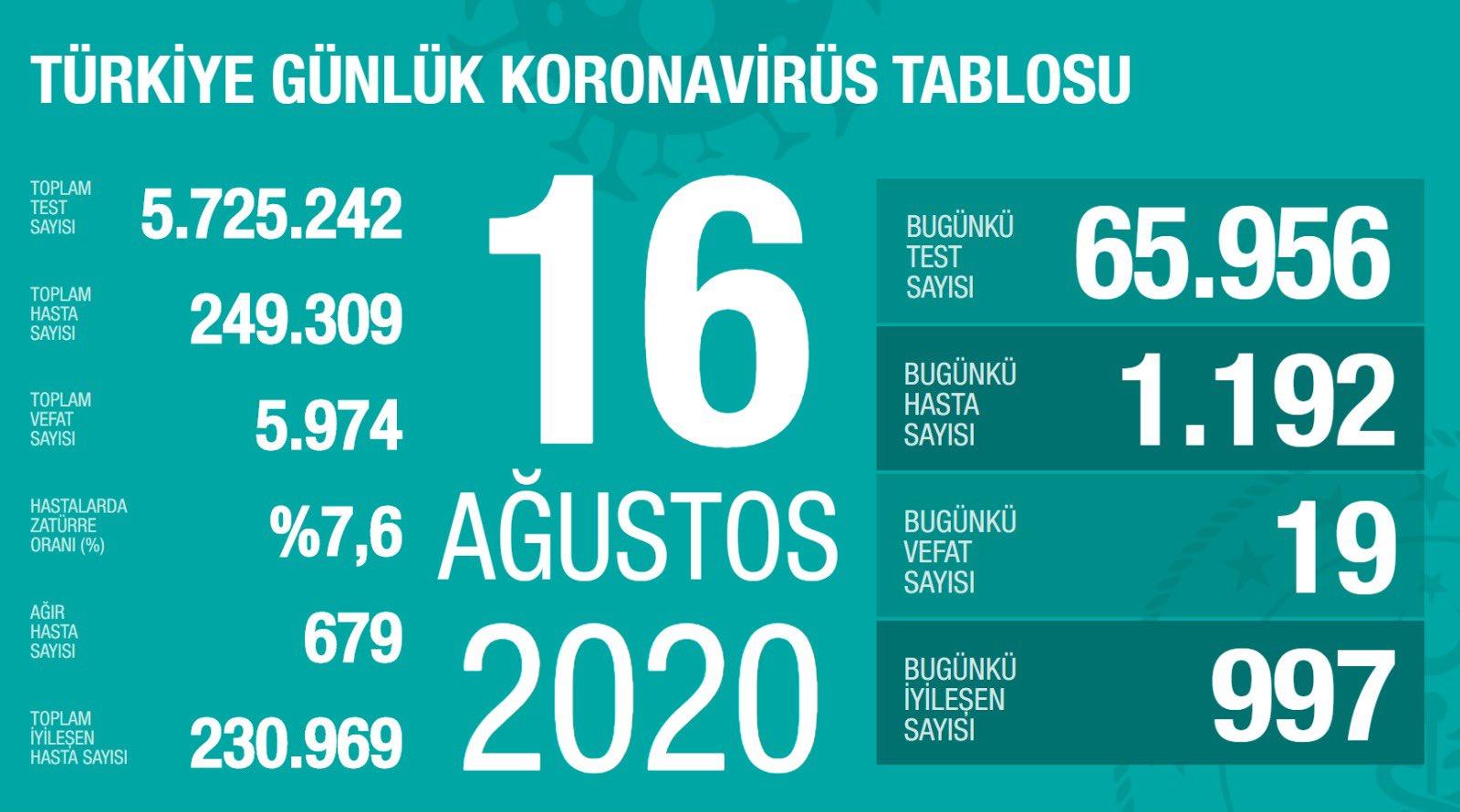 Türkiye 16 Ağustos koronavirüs tablosu