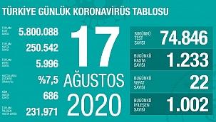 Türkiye 17 Ağustos koronavirüs tablosu