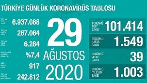Türkiye 29 Ağustos koronavirüs tablosu