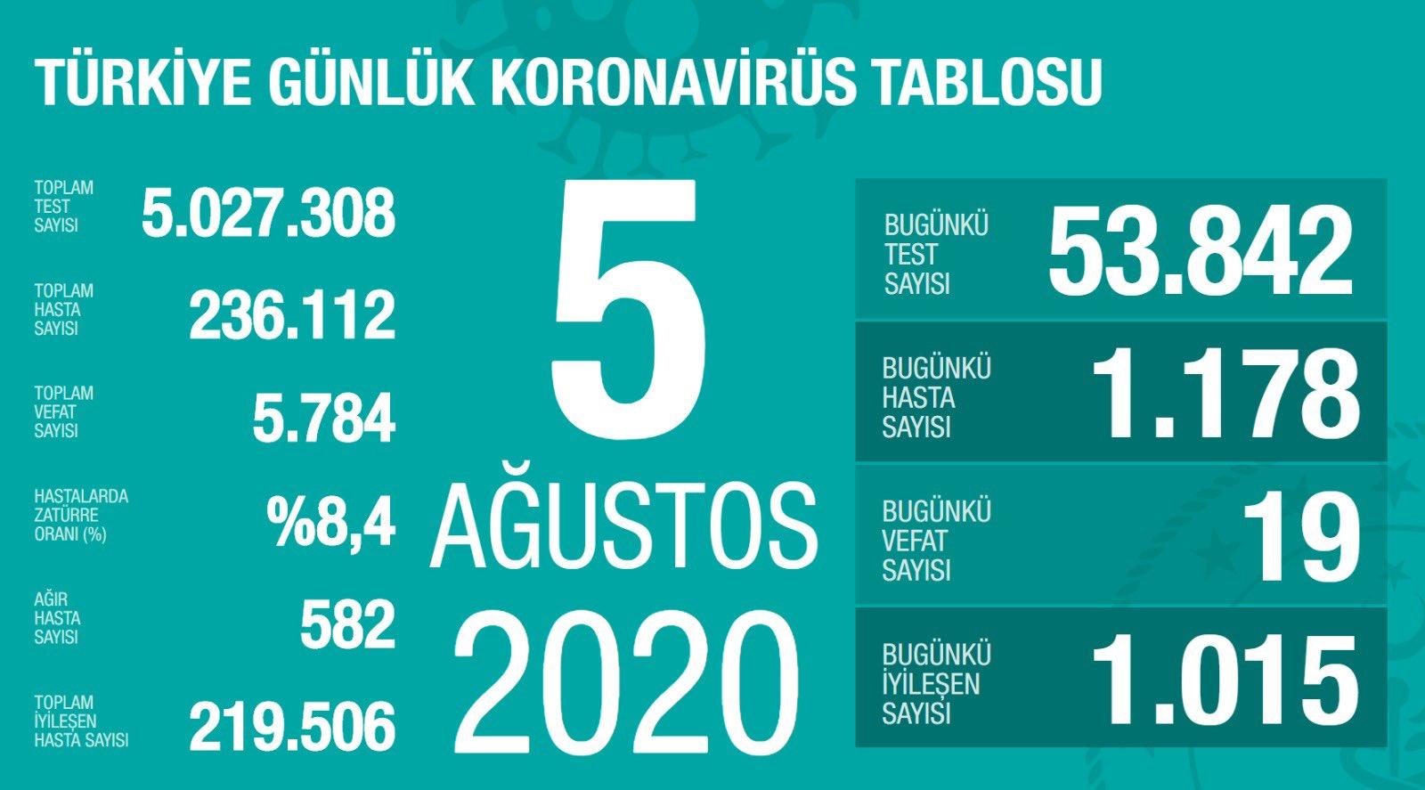 Türkiye 5 Ağustos koronavirüs tablosu