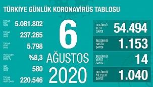 Türkiye 6 Ağustos koronavirüs tablosu
