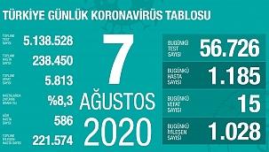 Türkiye 7 Ağustos koronavirüs tablosu