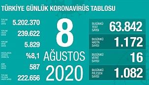 Türkiye 8 Ağustos koronavirüs tablosu