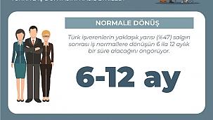 Türk işverenlerin yaklaşık yarısı covid-19 öncesi normal iş akışına 6 ila 12 ay arasında dönebileceklerini düşünüyor