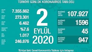 Türkiye 2 Eylül koronavirüs tablosu