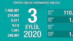 Türkiye 3 Eylül koronavirüs tablosu