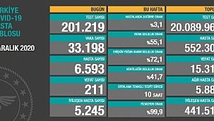 211 can kaybı, 33 bin 198 yeni vaka