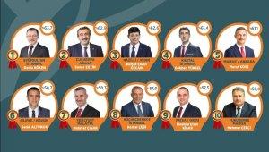 Yeşilyurt Başkanı Çınar, Doğu Anadolu'nun en iyi belediye başkanı seçildi