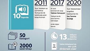 Telefon Kütüphanesi'ndeki dinlemeler 13 milyon dakikaya ulaştı